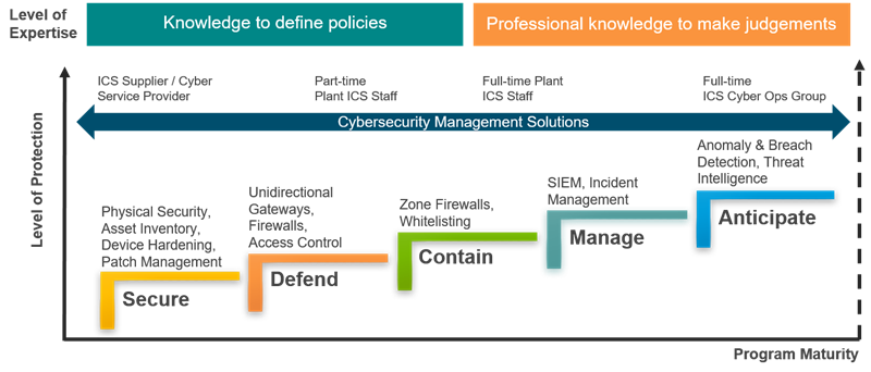 ARC Cybersecurity Maturity Model